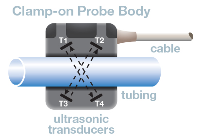 Clamp on probe body
